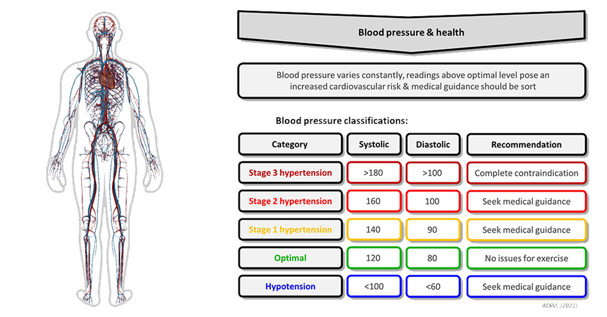 Different blood pressure classifications